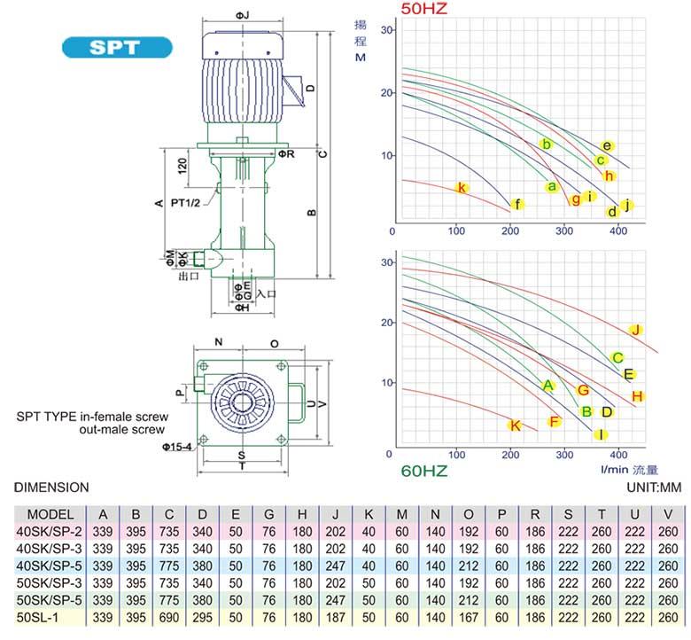 塑宝立式泵尺寸性能图