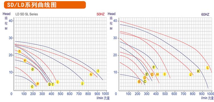 塑宝自吸泵性能曲线图