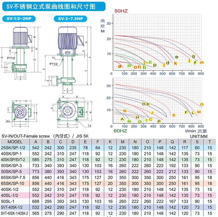 塑宝立式泵性能尺寸图