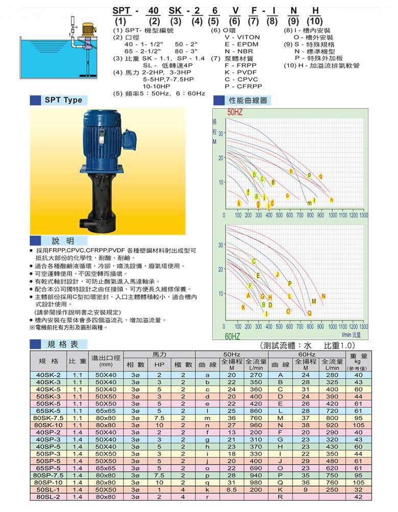 塑宝立式泵型号说明、参数表