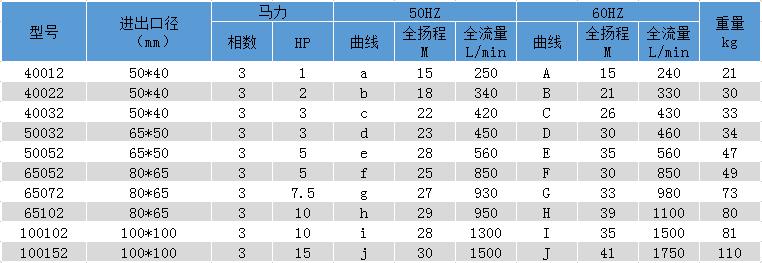 塑宝化工泵型号参数